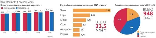 Европейские производители в растерянности, Россия ограничивает поставки меди