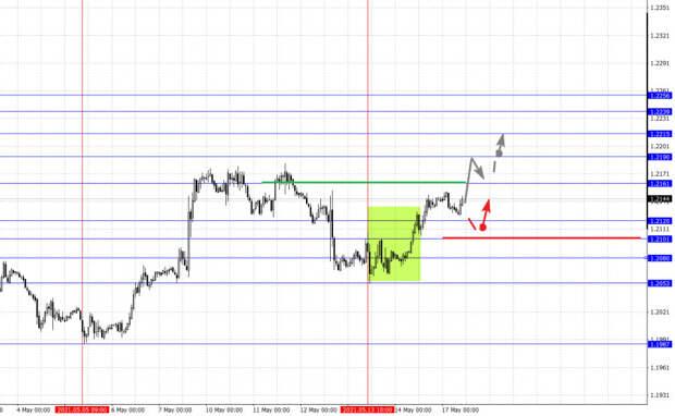 Фрактальный анализ основных валютных пар на 17 мая
