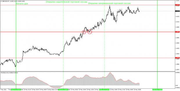 Аналитика и торговые сигналы для начинающих. Как торговать валютную пару GBP/USD 11 мая? Анализ сделок понедельника. Подготовка