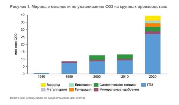 Технология CCUS как опция достижения низкоуглеродной экономики