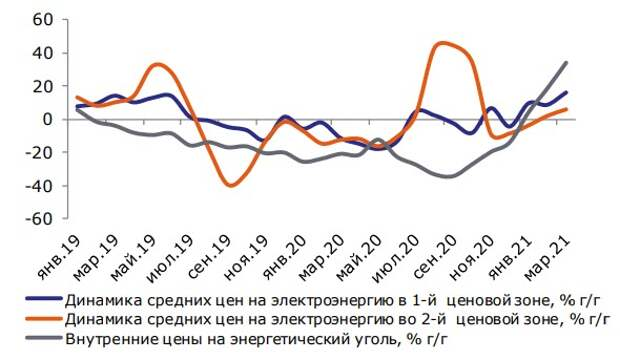 Динамика цен на электроэнергию на рынке на сутки вперед (РСВ) и цен на энергетический уголь, % г/г