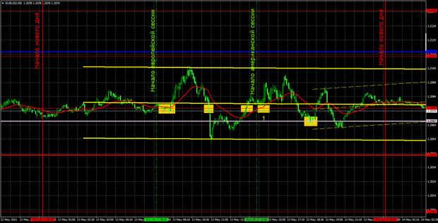 Прогноз и торговые сигналы по EUR/USD на 14 мая. Детальный разбор вчерашних рекомендаций и движения пары в течение дня.