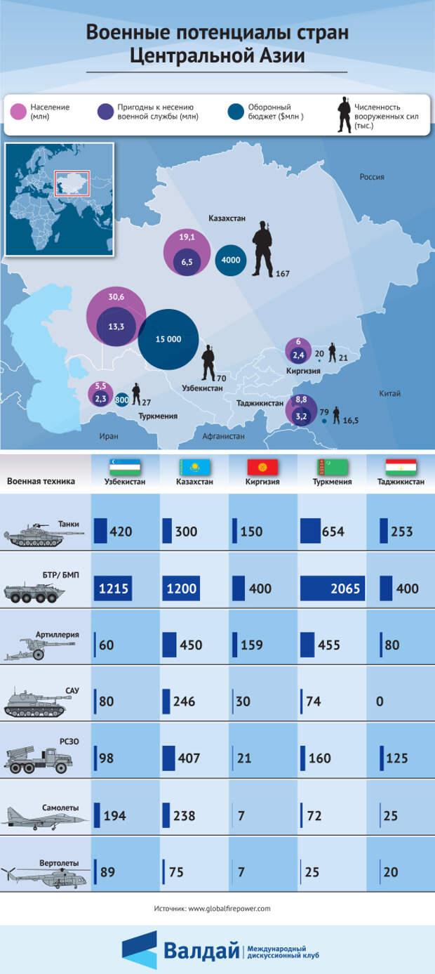 Военные потенциалы стран Центральной Азии