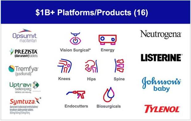 Johnson & Johnson - инвестиции в стабильный бизнес