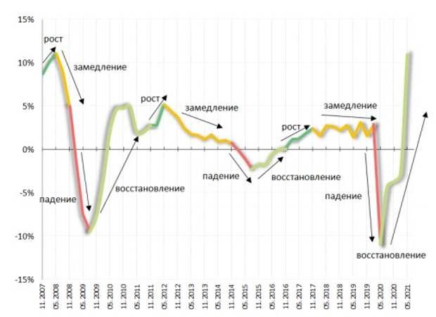 ВВП России и стадии цикла