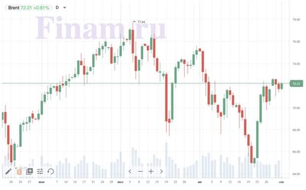 Российский рынок откроется ростом