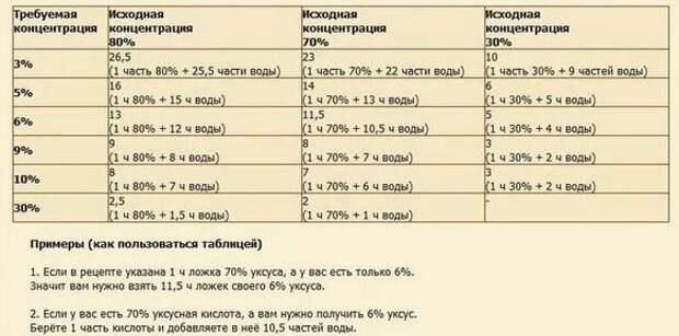 Универсальная таблица маринадов