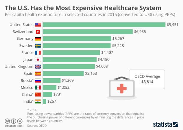 Медицина в США: плати или умри