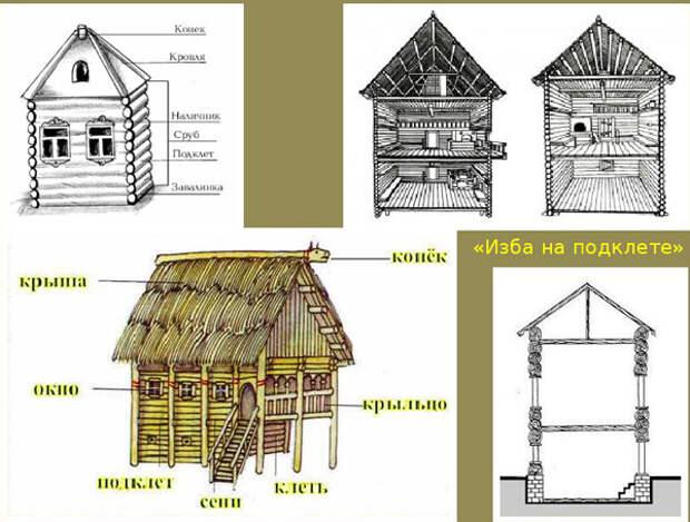 Жилище славян и хозяйственные постройки.