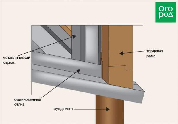 Схема установки рам на каркас