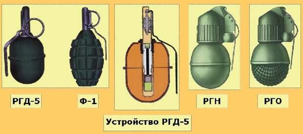 Граната Ф 1 или «лимонка» — настоящий помощник солдата в бою