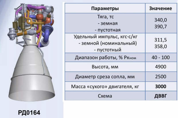 Испытания нового многоразового метанового ракетного двигателя начнутся в 2022 году - госзакупки