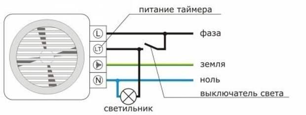 Как установить вентилятор в ванной