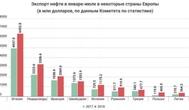 Как Вы видите, в России не сильно потеряют, если лишат Польшу дешёвой российской нефти, уже давно так