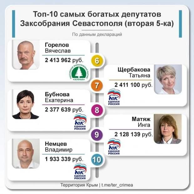 ТОП-10 самых богатых депутатов Заксобрания Севастополя - вторая пятерка