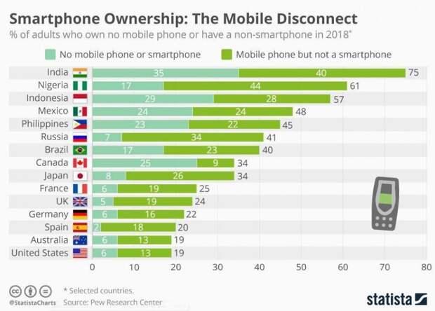 Распространение смартфонов по странам