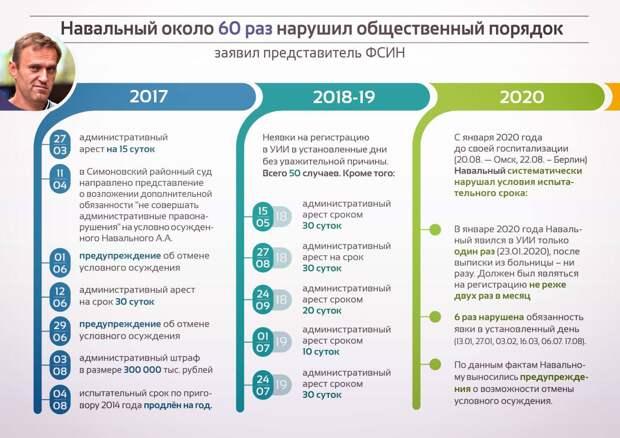 Навальный всё