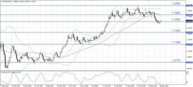 Выступление Лагард и перспективы нового пакета стимулов в США поддержали евро