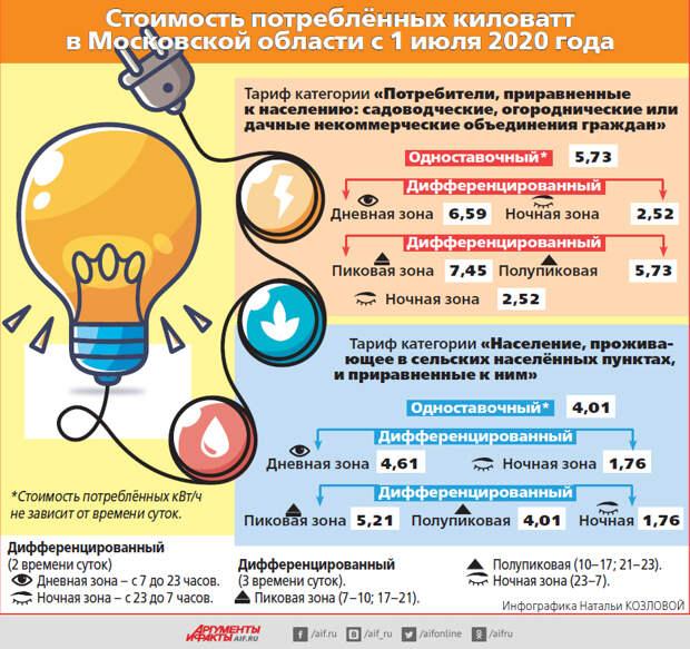 Может ли член СНТ платить за электричество по тарифам сельской местности?