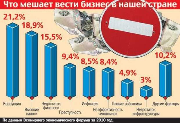 Почему Россия - такая бедная страна?