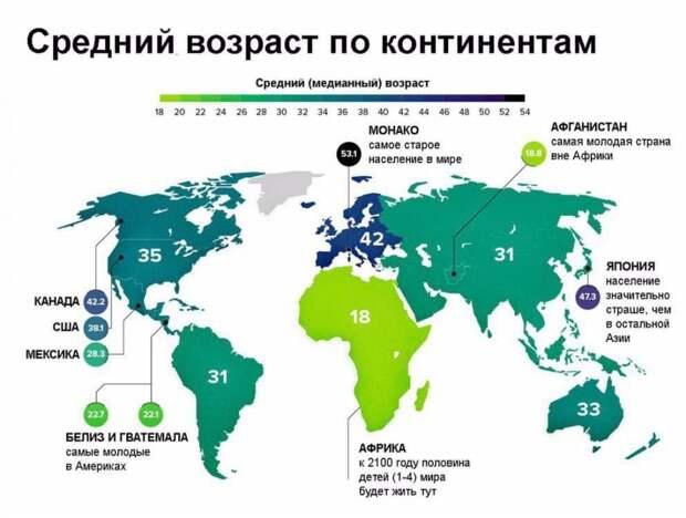 Средний возраст населения по континентам