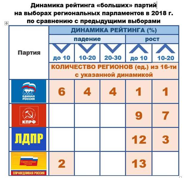 Новые методики прогнозирования для новых выборов