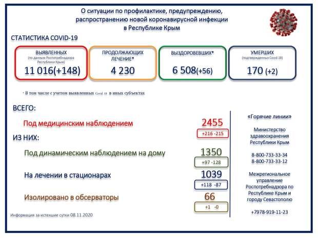 За сутки в Крыму скончались 2 человека с коронавирусом