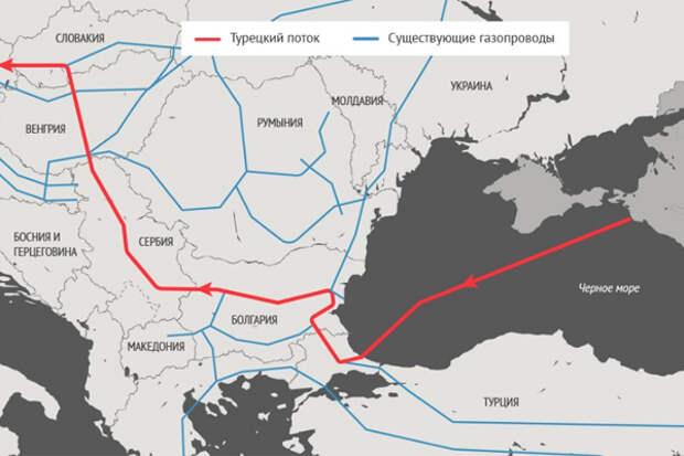 Турецкий поток Сербия