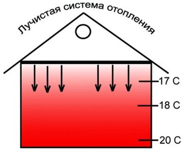 Картинки по запросу Лучистая система отопления