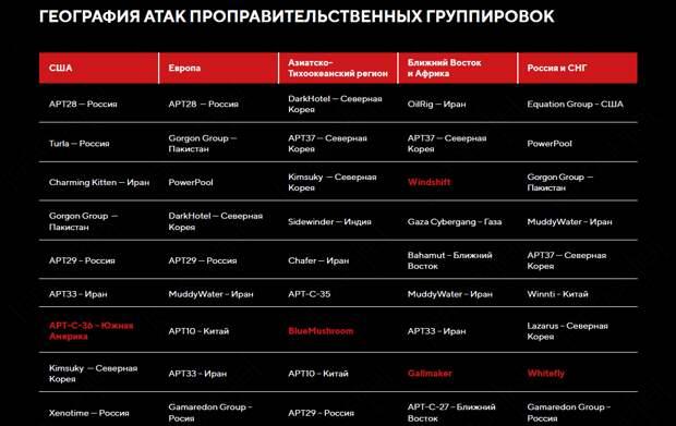 """Путин нажмёт на кнопку – и нет света в Америке: """"Русские хакеры"""" захватили мир"""