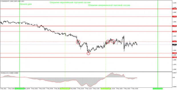 Аналитика и торговые сигналы для начинающих. Как торговать валютную пару EUR/USD 5 мая? Анализ сделок вторника. Подготовка