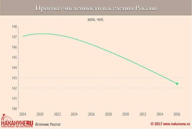 инфографика, прогноз численности населения России(2017)|Фото: Накануне.RU, Евгений Чернышёв