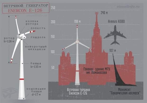 Как держатся на земле 100-метровые ветряки. Строители сняли видео монтажа