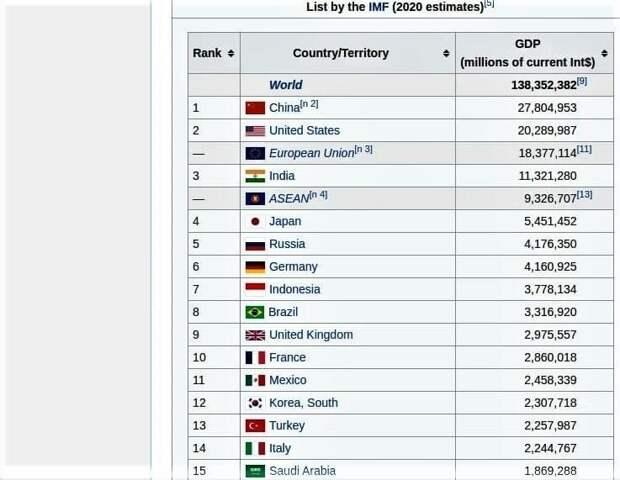 Между тем Россия обогнала Германию по ВВП ППС