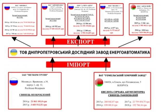 Скандальное расследование журналистов: президент Украины Порошенко принимал участие в строительстве Крымского моста