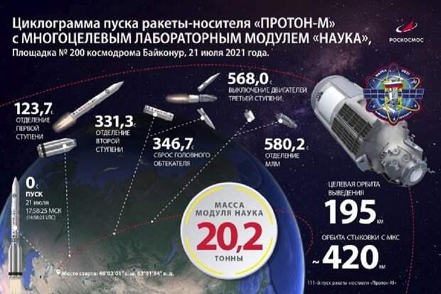 Роскосмос запустил к МКС модуль с искусственной гравитацией