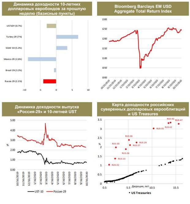 ФИНАМ: Еженедельный обзор: Долговые рынки ЕМ довольно стойко переживают вторую волну пандемии