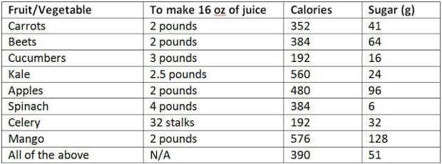 Эпидемия свежевыжатых и пакетированных соков: 12 ударов по вашему здоровью