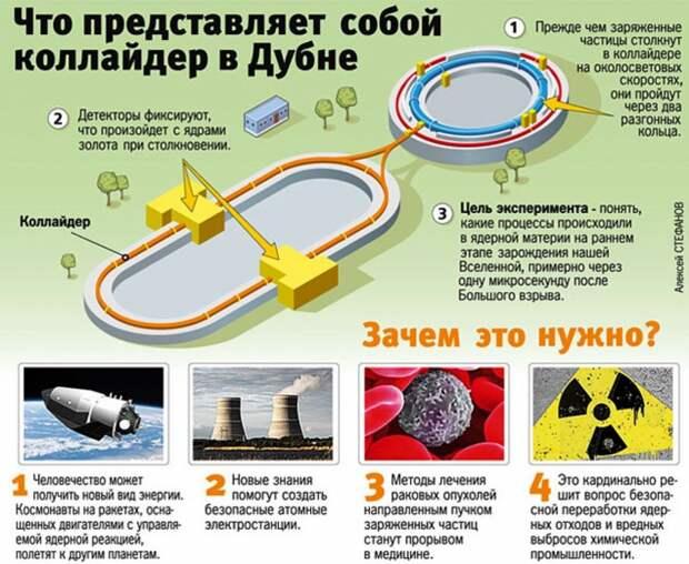Коллайдер NICA: российские физики разгадают тайны вселенной