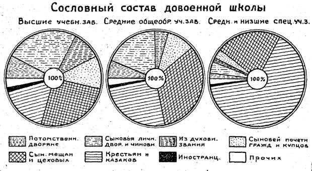 «Мирная» демонстрация 1905 года, жизнь рабочих в 1863 году и кто учился в гимназиях