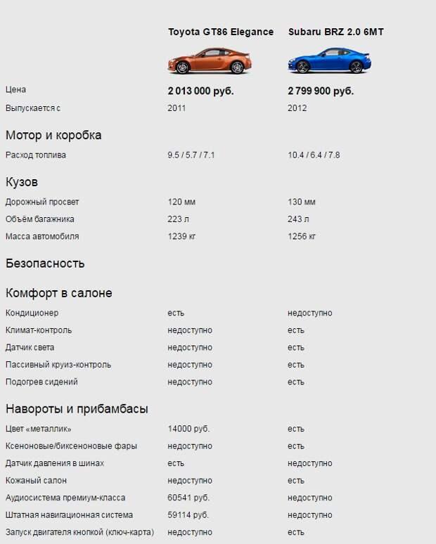 Один автомобиль на две компании. Почему Subaru BRZ и Toyota GT86 так похожи?