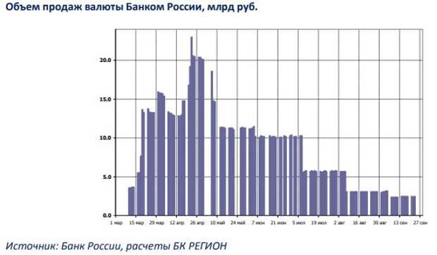 БК РЕГИОН: Рынок рублевых облигаций: повышение доходности стало общей тенденцией