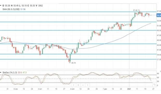 Риски со стороны спроса продолжают оказывать давление на нефтяные цены