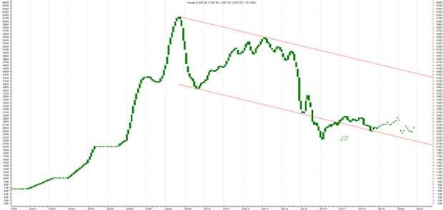 валютный индекс московской недвижимости