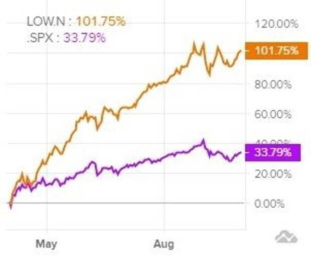 Сравнительная динамика акций Lowe's и индекса S&P 500 за последние 6 месяцев