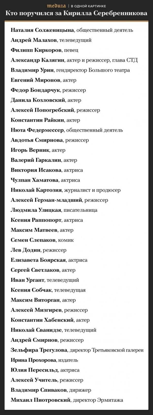 """Новый """"совестливый"""" список: За Серебренникова поручились Кобзон, Говорухин, Безруков, Церетели, Михалкова, Апина"""