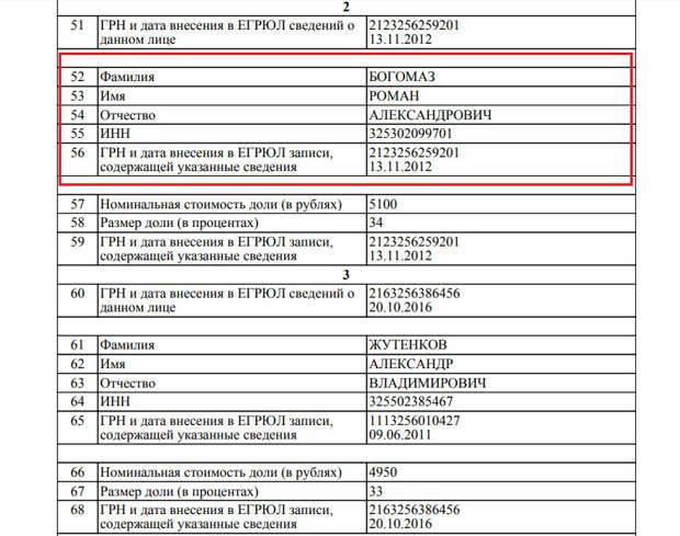Коррупционеры Брянска продвигают иностранные удобрения среди сельхозпроизводителей 3