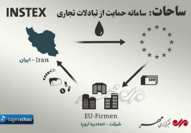 ЕС наконец-то задействовал INSTEX для торговли с Ираном