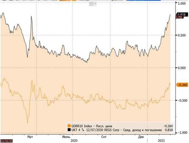 Доходности 10-летних бенчмарков в евро и фунтах стерлингов