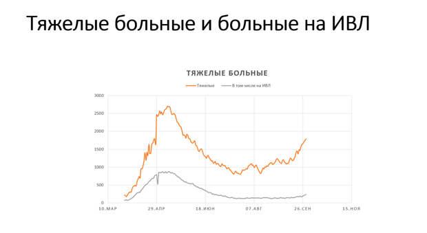 Коронавирус и финансовые рынки 1 октября: Москва готовится к новым ограничениям?
